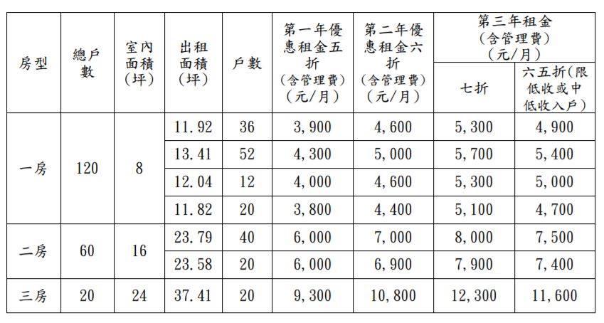 2017 10 24 201718 - 台中豐原│台中首座社會住宅即將落成,預計11/20開放申請,租金含管理費只要3900起