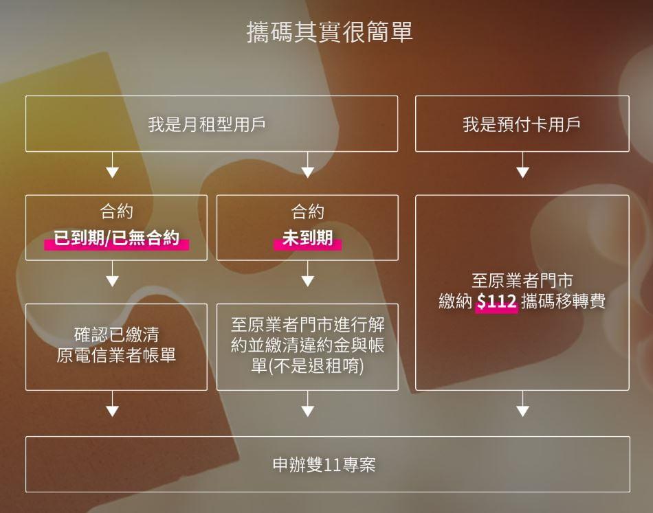 台灣之星雙11出大絕,終身4G吃到飽只要88元