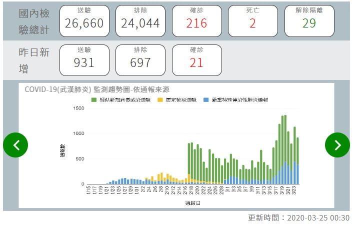 2020 03 25 133334 - 台中26年老字號大功圓保齡球館將於4月30結束營業,是屬於不少台中人的成長回憶
